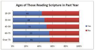 A Summary Of Recent Bible Reading Surveys Bible Gateway Blog
