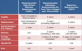 High School Graduation Year Chart Massachusetts Districts Adopt Rigorous Masscore Course