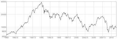 Japan Stock Market Historical Chart Historical P B Ratio Chart Of Japan Stock Market Exploring