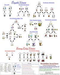 Fire Emblem Sacred Stones Promotion Chart Fire Emblem