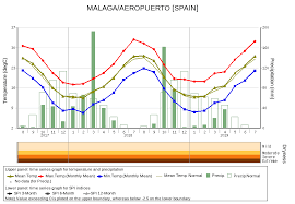 Malaga Climate Chart Climatview World Climate Tcc