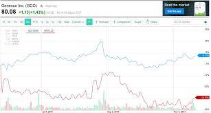 2014 11 21 21_34_33 Gco Interactive Stock Chart _ Yahoo Inc