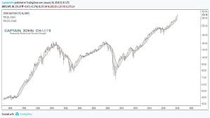 Market Synchronicity And Ma Crossovers Point Higher For