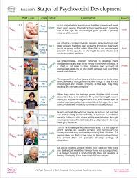 Stages Of Lifespan Development Chart Dbios Erikons Stages Of Psychosocial Development Higher