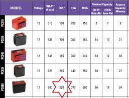 Odyssey Battery Size Chart Car Battery Cca Chart Www Bedowntowndaytona Com