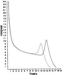 Growth Velocity Curves What They Are And How To Use Them
