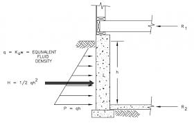 Small Picture Structural Design Loads for the Home Inspector InterNACHI