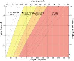 Bmi Chart For Gastric Bypass Gastric Bypass And Gastric Banding Tutorial