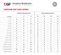 Aql Acceptable Quality Limit Inspection Quality Control