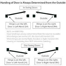 What Is Right Hand Door Helmbank Com Co