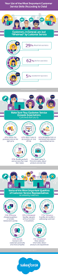 your list of the most important customer service skills according your list of the most important customer service skills according to data infographic