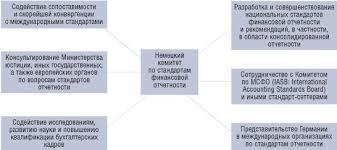 УЧЕТ в Германии Система регулирования учета и отчетности Германии Рисунок Функции Немецкого комитета по стандартам финансовой отчетности