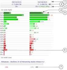 Breadth Chart Sp500 High Low Range Chart