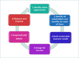 key stages of a successful mhealth project methodology 6 key stages of a successful mhealth project