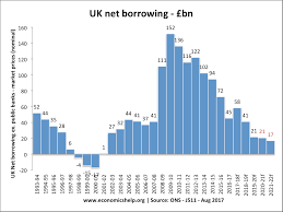 Uk Deficit Chart Uk Budget Deficit Economics Help