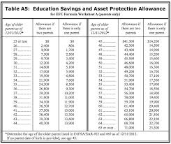 Will Your Savings Hurt Your Financial Aid Chances