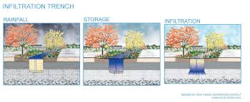 Green Streets Design Manual Storm Water Management Infiltration Recharge