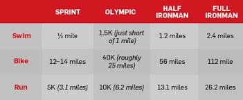 Differences In Triathlon Distances