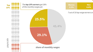It Works Global Pay Chart Global Wage Report 2016 17