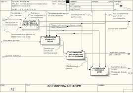 Разработка информационной системы финансового планирования для  Модель формирования форм в информационной системе Система безопасности осуществляет идентификацию