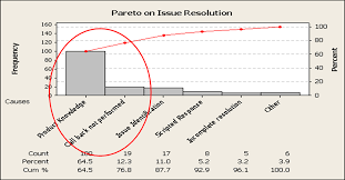 6 steps to create pareto chart, do pareto analysis sixsigmastats Pareto Chart Example at Chart Pareto Cost Weighted