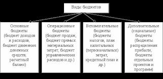 Бюджетирование в системе управленческого учета Курсовая работа Рассматривая теоретические основы коммерческого бюджетирования проанализируем виды и содержание бюджетов Применяемые в финансовом п