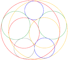 the geometry junkyard open problems five chromatic tangent circles