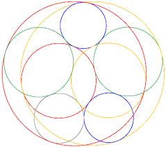 the geometry junkyard open problems five chromatic tangent circles