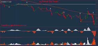 Pattern Day Trader Magnificent Ideas