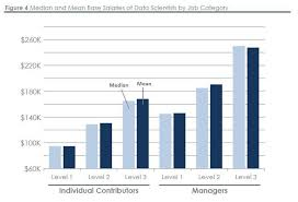 data scientists salaries 2018