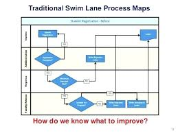 Swim Lane Work Process Flow Chart For Template Free Templates Map