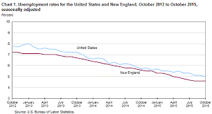 New England And State Unemployment October 2015 New