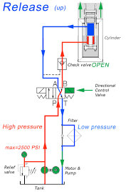 Hydraulic Formulas Flow Diagrams Ejuribe