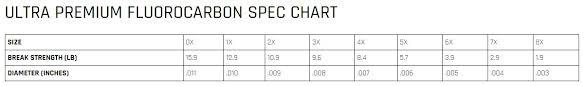 Fluorocarbon Tippet Cortland Ultra Premium Top Secret 27 M
