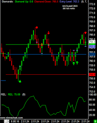 Real Time Futures Charts Realtime Commodity Trading