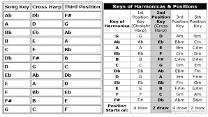 Cross Harp Key Chart 42 Precise Blues Harp Cross Key Chart