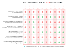 The 10 Best And Worst States For Gun Safety In America Termlife2go