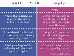 difference between null and empty