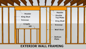 Image Parts Contemporary Framing Window And Door Will Thi Idea Work Find Inside In Metal Building Log House With Molding Pole Barn Rough Opening Side By Concrete Cement Steel Awesome Framing Window And Door Real Estate Newsfeed