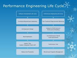Performance Engineering What Is Performance_engineering_v0 2