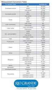 Measurement Conversion Chart Avoirdupois Ounces Carats