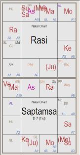 Saptamsa Chart Saptamsa D7 Chart Vedic Astrological Remedies