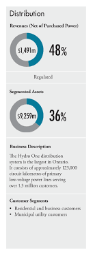 Hydro One Org Chart 2017 Annual Report
