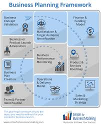 Information about business plan