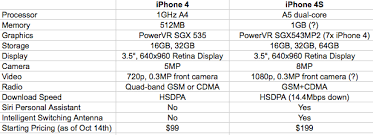Apple Iphone 4s Vs Iphone 4 Specs Compared Extremetech
