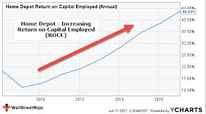 Coca Cola Chart Of Accounts Return On Capital Employed Definition How To Interpret Roce