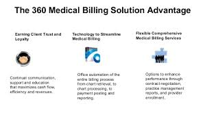 Physicians Billing Services 360 Medical Billing Solutions