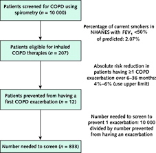 Case study copd scribd        original papers AinMath Sleep and Quality of Life in People With COPD  A Descriptive Correlational  Study