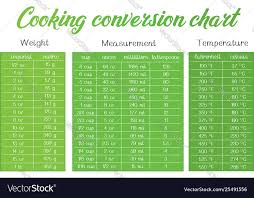Cooking Measurement Table Chart