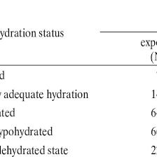 Urine Hydration Chart Australia Urine Specific Gravity Usg And Hydration Status Of The